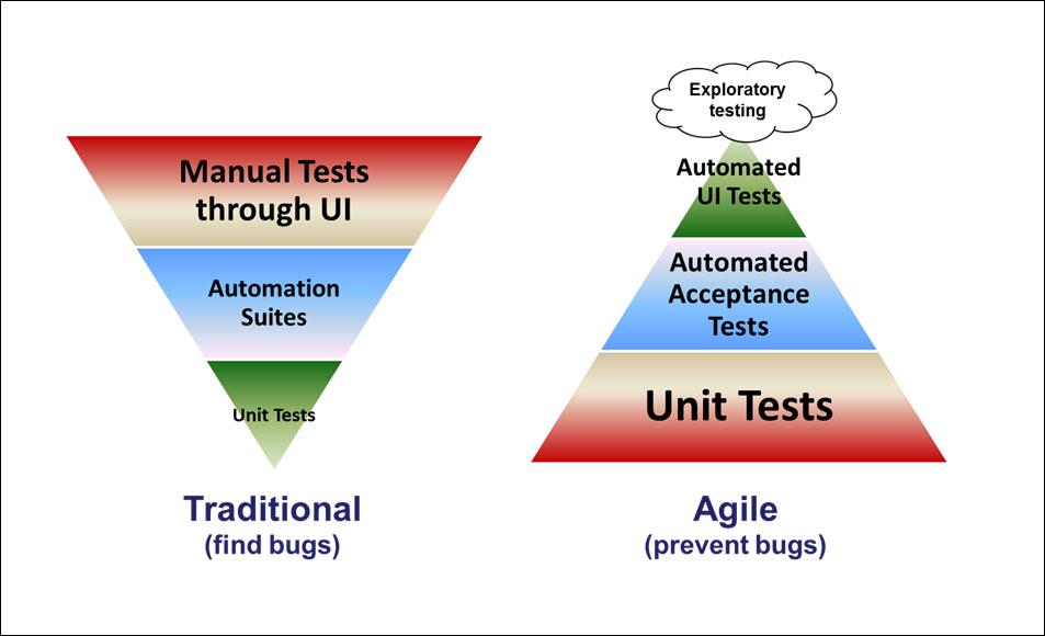Representación gráfica en forma de pirámide de la forma de cubrir el testing de manera tradicional frente al modo de hacerlo en agile