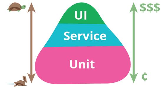 Pirámide de Testing que representa las diferentes capas de Testing así como la escala asociada cada capa tanto en tiempo como en costes