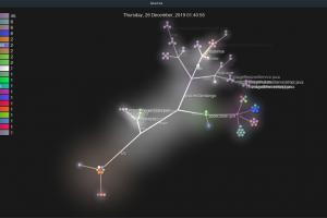Visualización canalla de un proyecto: Gource